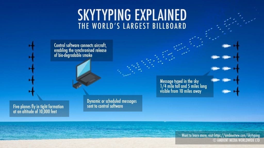 Skytyping explained infographic